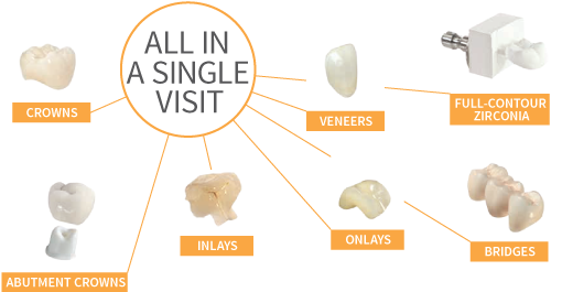How about an all-ceramic dental crown in a single appointment!